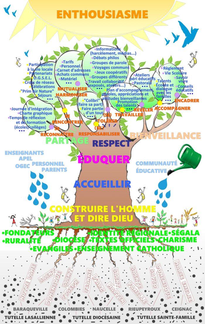 Ségala-Centre - Arbre projet réseau Ségala 2021